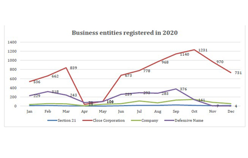 Over 12 000 businesses registered in 2020 despite Covid slump