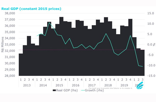 Local value addition lowest since 2013…as economy still reels from lockdown effects