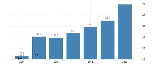 Domestic debt at 63.2% breaches SADC benchmark