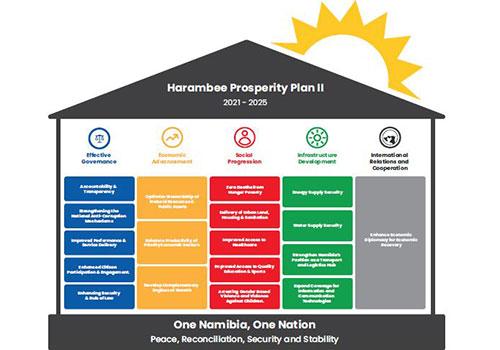 Inside Harambee Prosperity Plan II - Pillar Five: International Relations and Cooperation